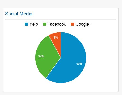 Free Google Analytics Report