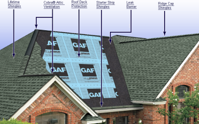 Types of Roofing Shingles